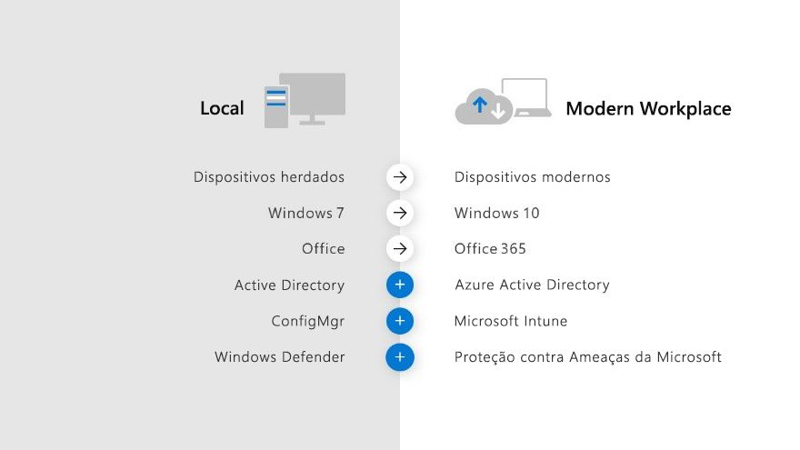 Um infográfico comparando o espaço de trabalho local versus o espaço de trabalho moderno.