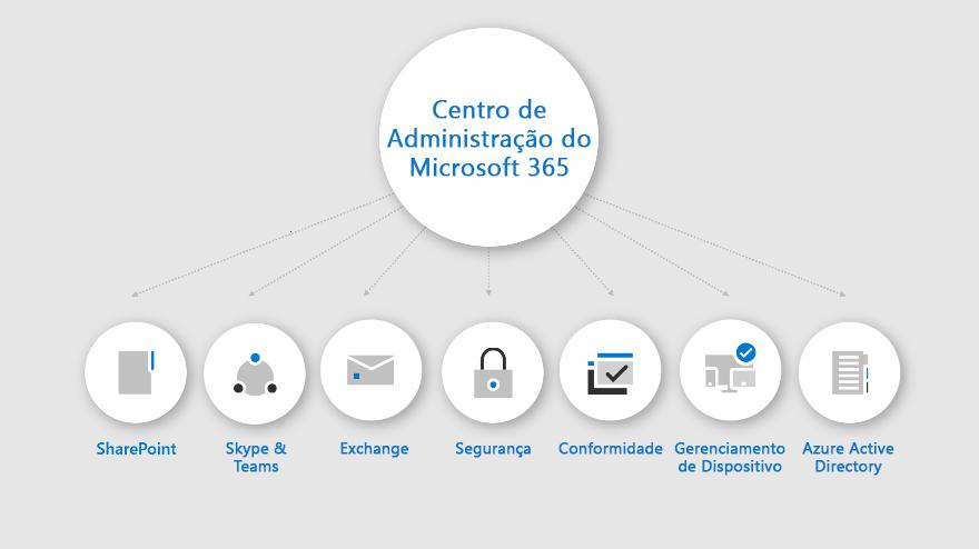 Um infográfico que mostra o que está disponível no centro de administração do Microsoft 365.