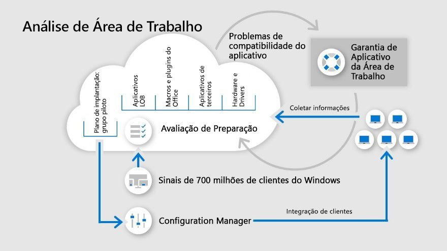 Um infográfico sobre o Desktop Analytics.