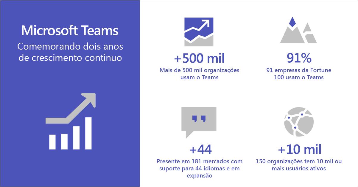 Infográfico mostrando o Microsoft Teams comemorando dois anos de crescimento contínuo.