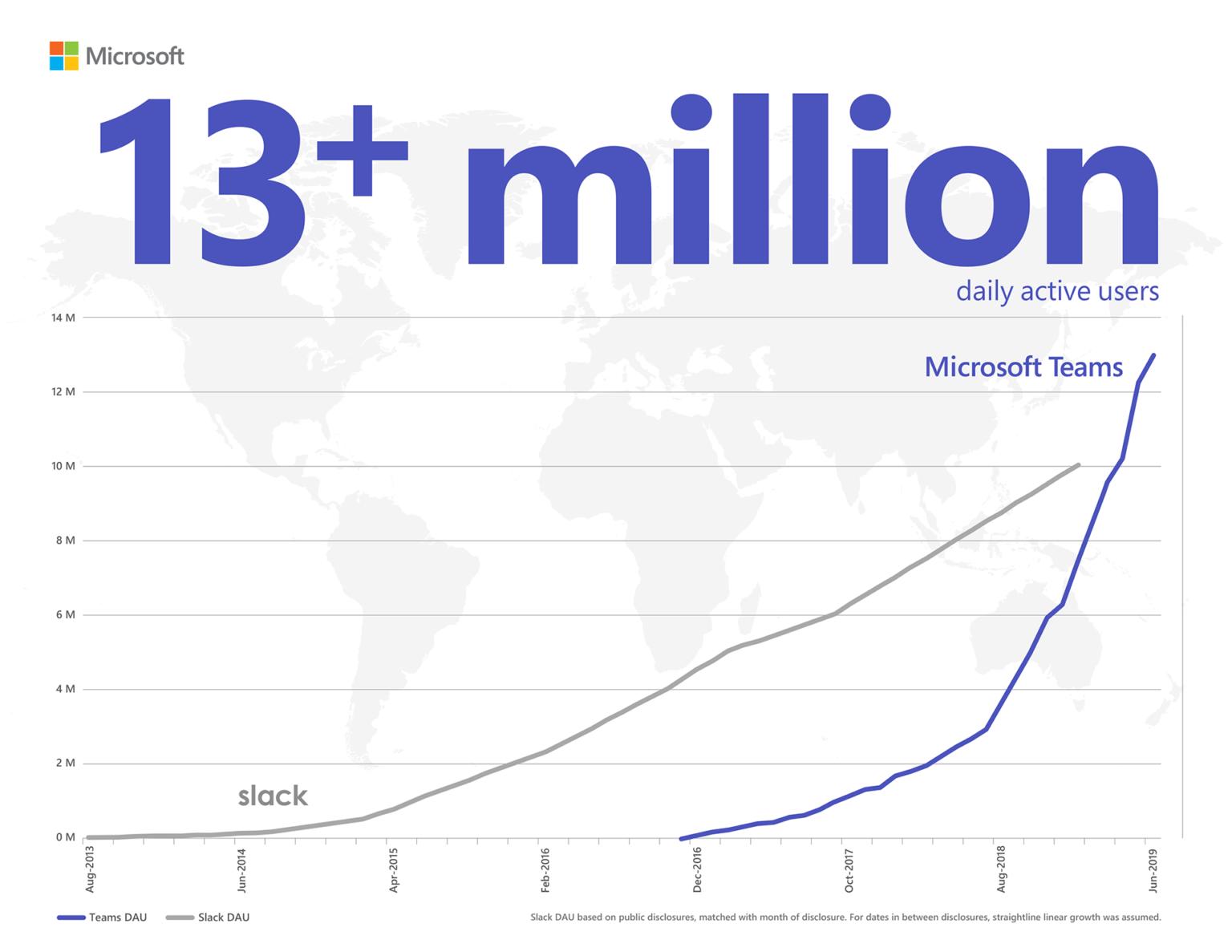 Infográfico mostrando o Microsoft Teams superando o Slack com mais de 13 milhões de usuários ativos diariamente. DAU (Usuários ativos diariamente) do Slack com base em dados divulgados publicamente, combinados com o mês de divulgação. Para as datas entre divulgações, assumiu-se o crescimento linear.