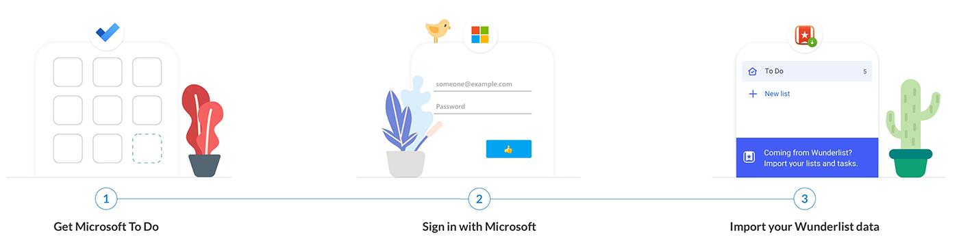 Infográfico mostrando três etapas: baixar o Microsoft To Do, entrar na Microsoft e importar seus dados do Wunderlist.