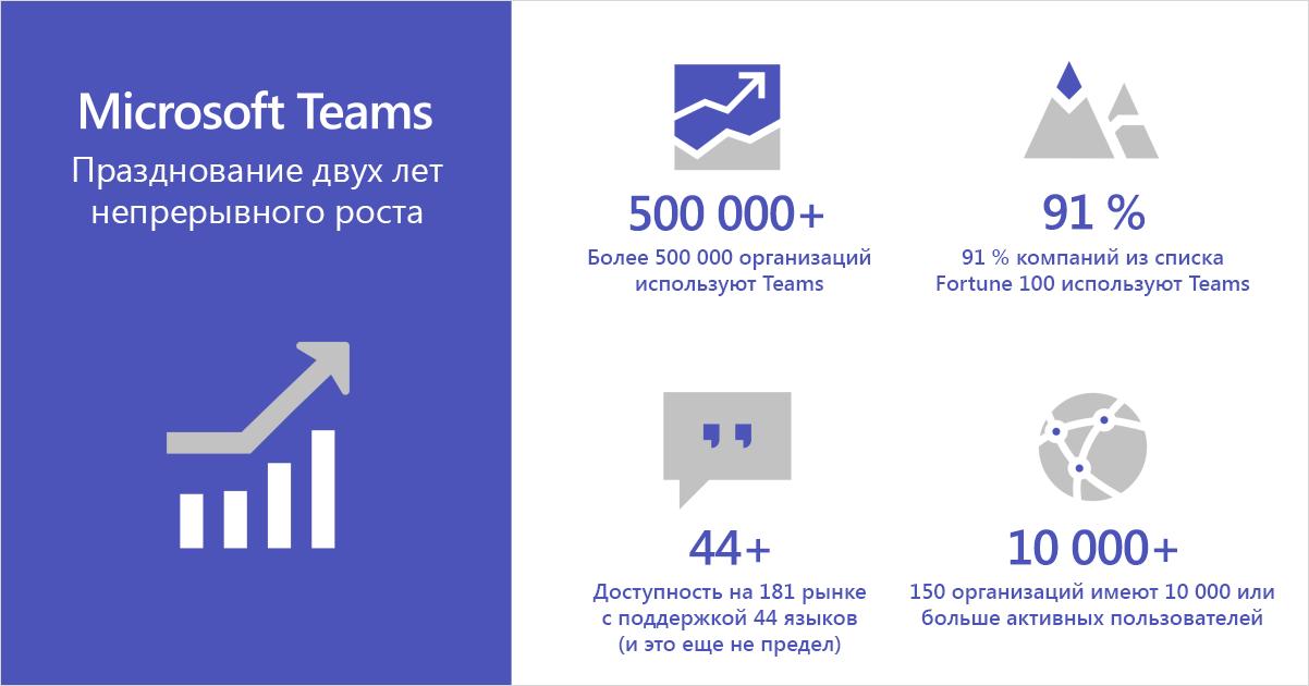 Инфографика, посвященная непрерывному развитию Microsoft Teams в течение двух лет.