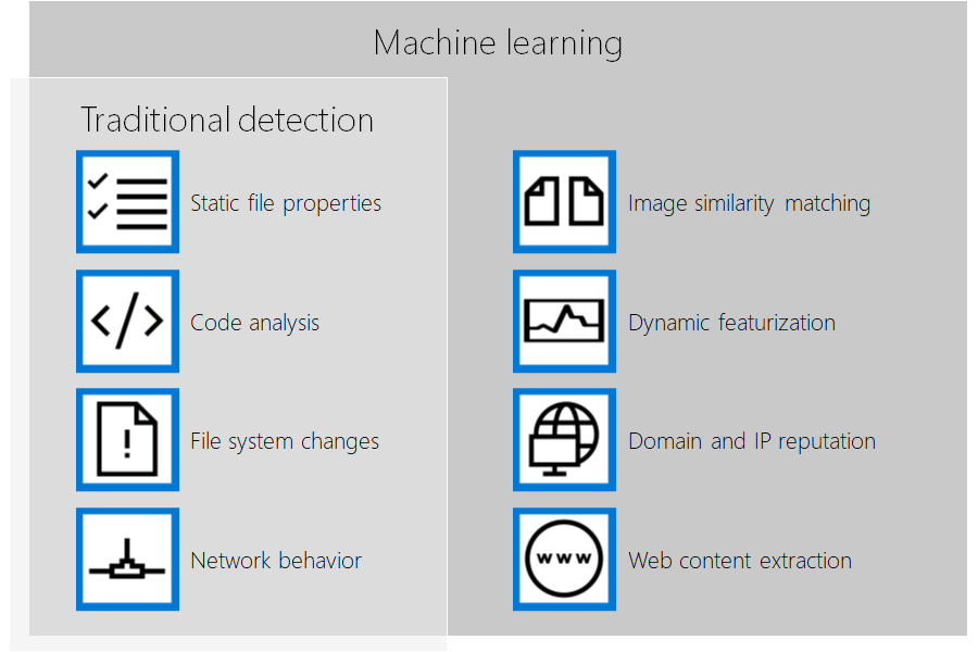 Machine learning expands on traditional detection capabilities.