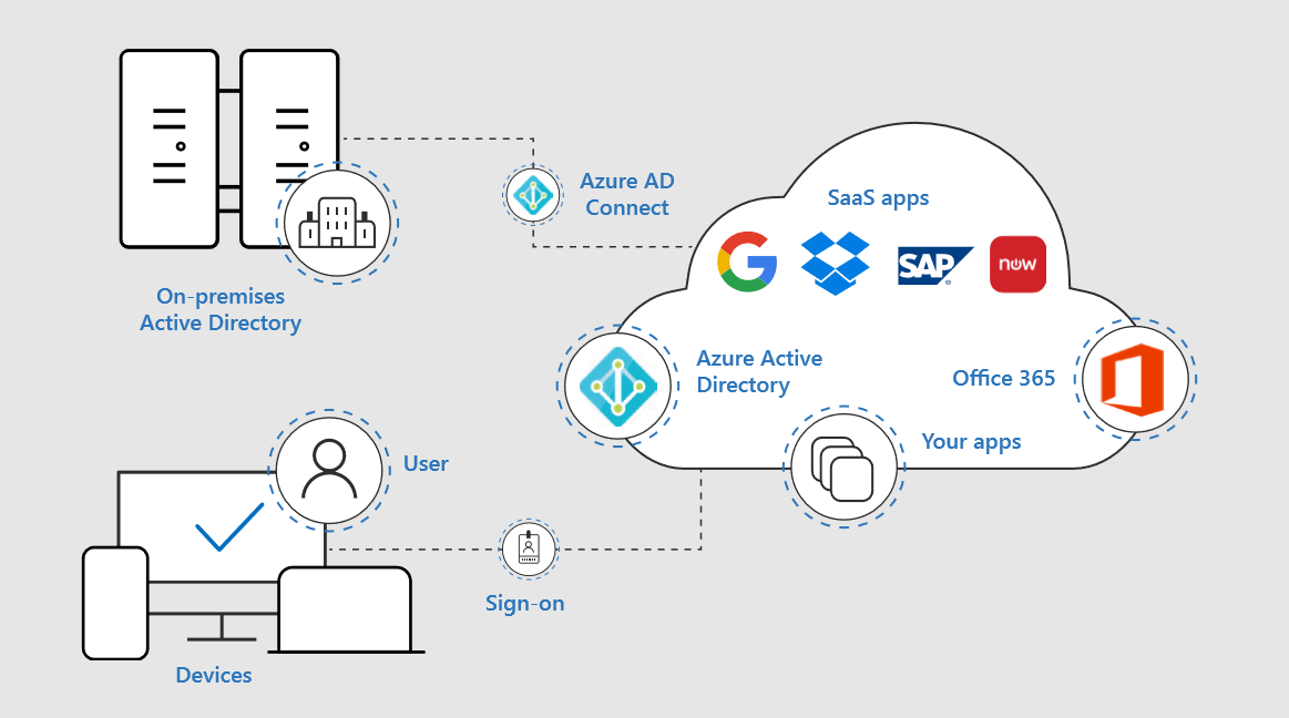 Through Azure AD Connect, you can integrate your on-premises directories with Azure Active Directory
