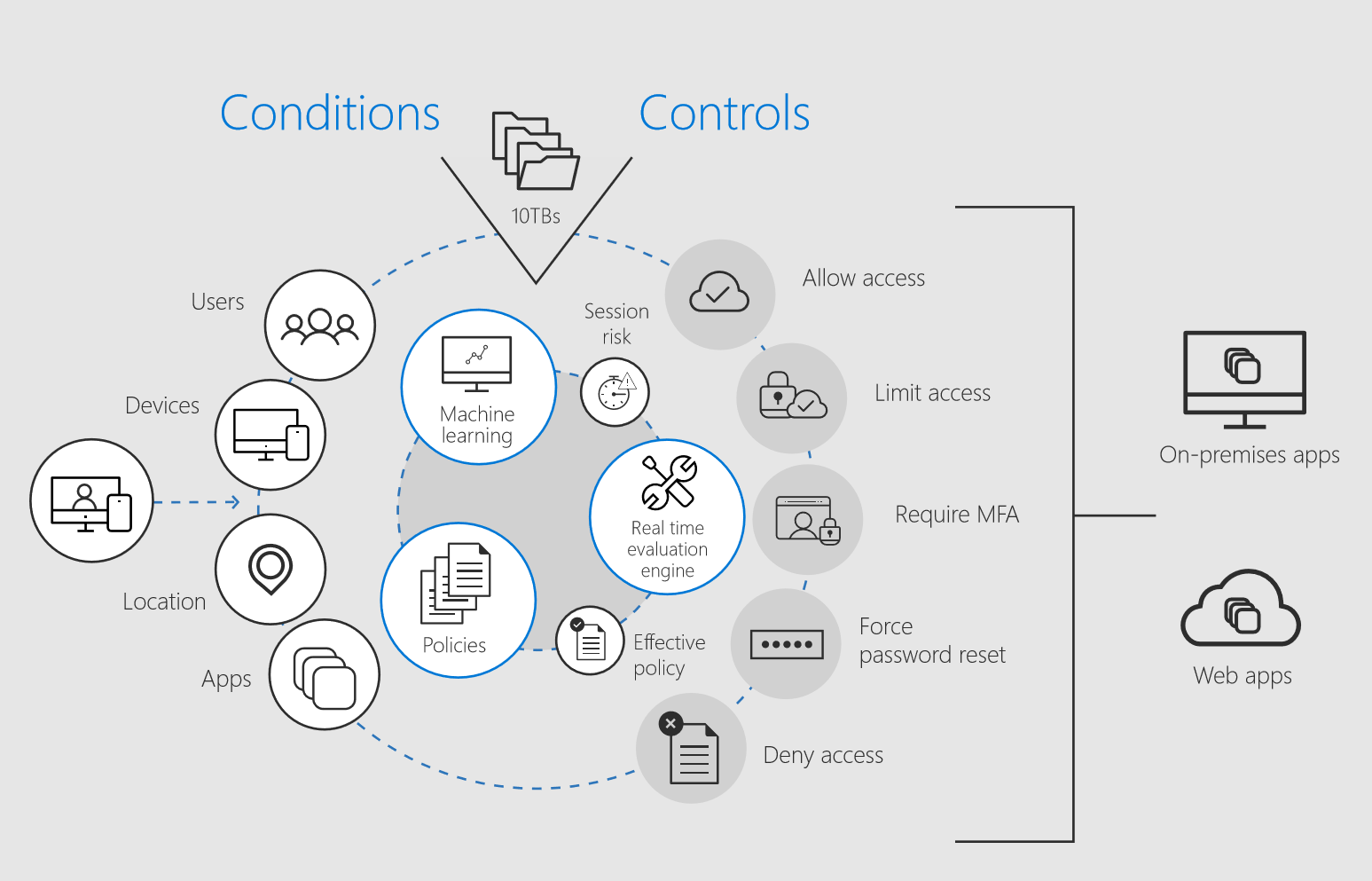 Azure AD Conditional Access evaluates a set of configurable conditions, including user, device, application, and risk.