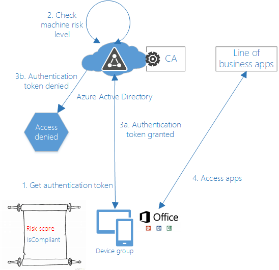 Zero Trust network model expanded for line of business apps.