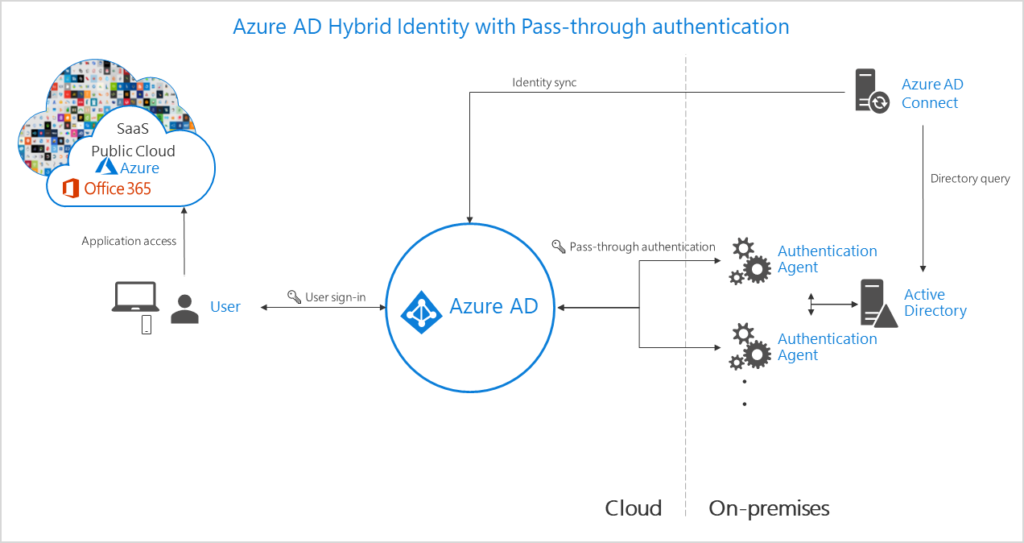 Pass-through authentication provides a simple password validation for Azure AD authentication services.