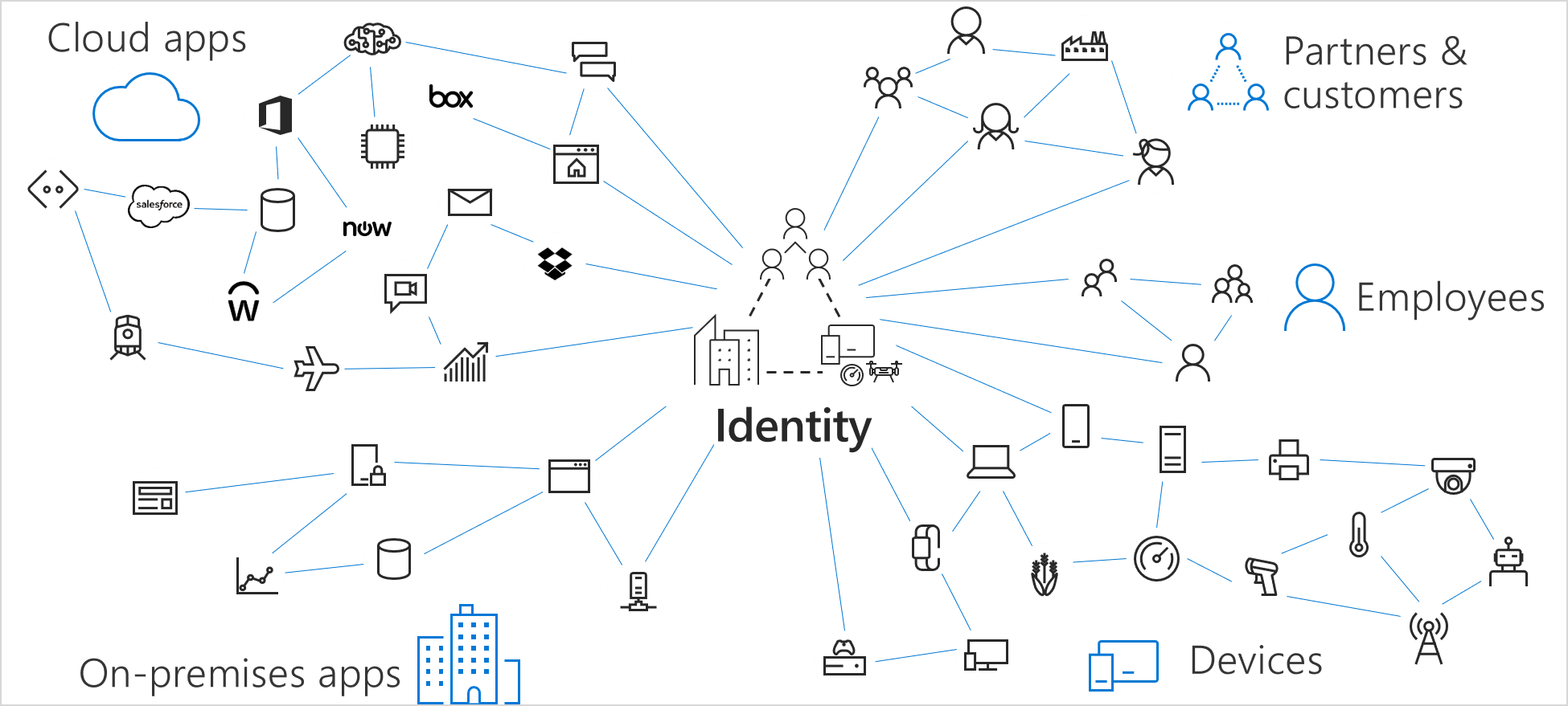 Image showing the control plane of Identity: Cloud apps, Partners and customers, Employees, and On-premises apps.