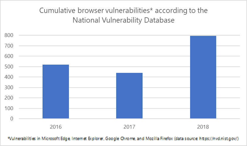 Cumulative browser vulnerabilities according to the National Vulnerability Database