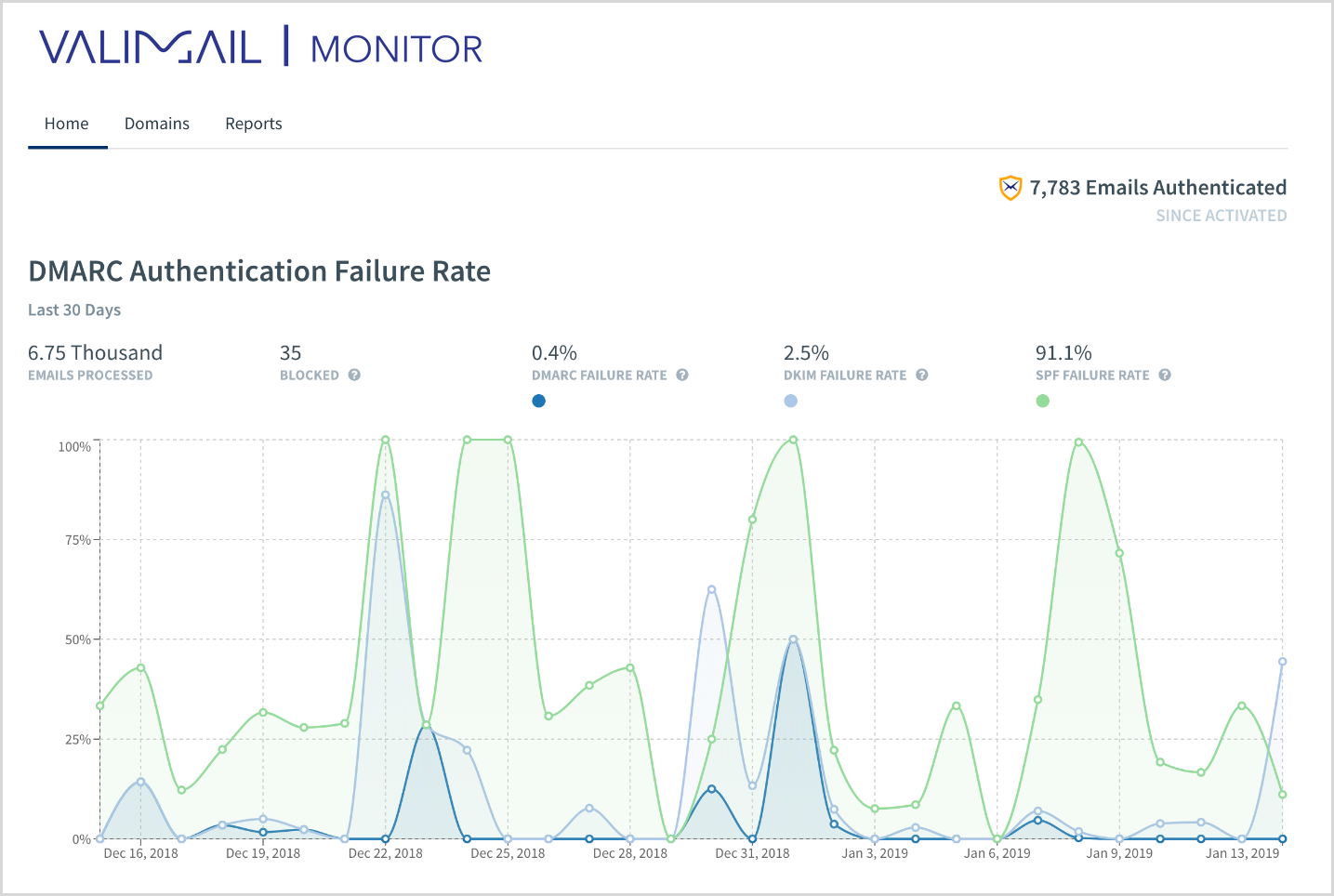 Image showing the DMARC Authentication Failure Rate in the Valimail Monitor dashboard.