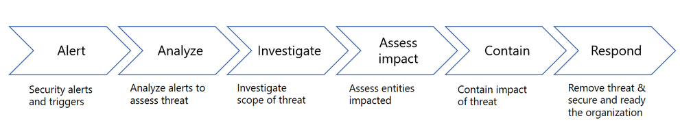 Infographic showing these steps: Alert, Analyze, Investigate, Assess impact, Contain, and Respond.