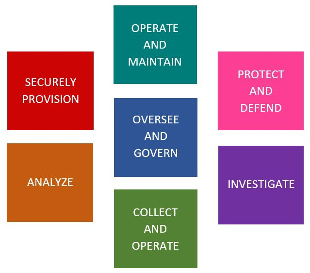 Image showing seven categories of cybersecurity: Operate and Maintain, Oversee and Govern, Collect and Operate, Securely Provision, Analayze, Protect and Defend, and Investigate.
