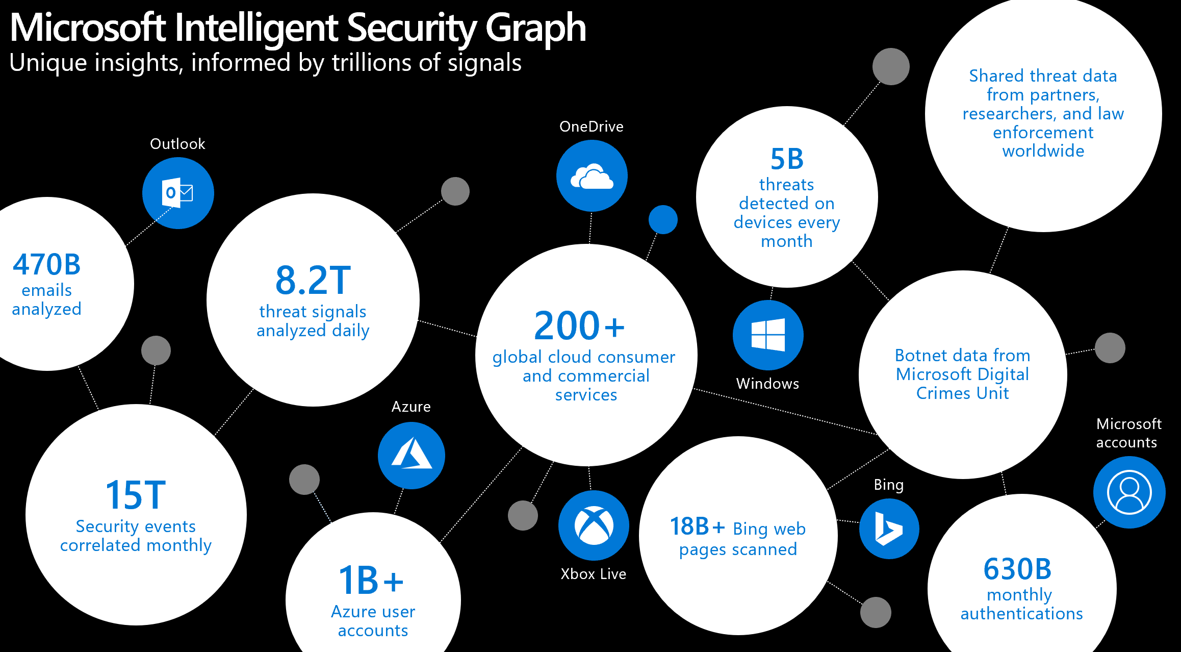 Infographic showing the Microsoft Intelligent Security Graph: unique insights, informed by trillions of signals from Outlook, OneDrive, Windows, Bing, Xbox Live, Azure, and Microsoft accounts.