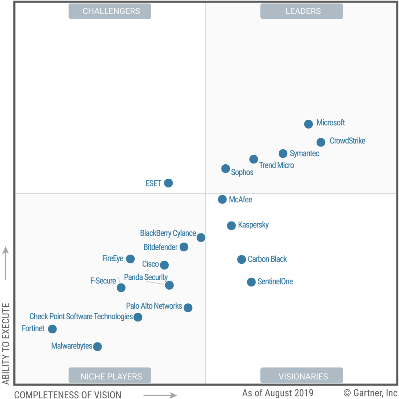 Gartner graph showing Microsoft as a Leader in Endpoint Protection Platforms.