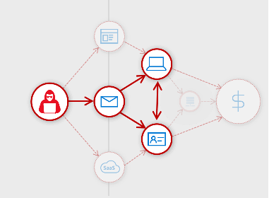 Infographic indicating: Phishing email, Host infection, and Identity pivot