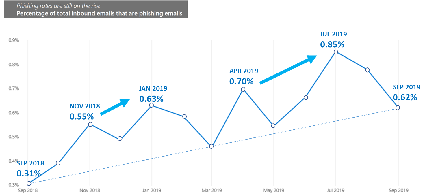 Graph showing that the percentage of inbound emails associated with phishing on average increased in the past year.