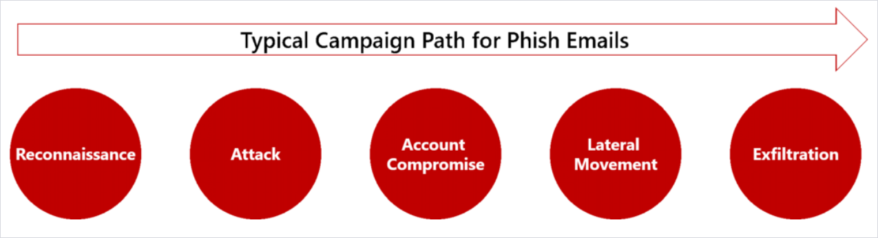 Infographic showing the typical campaign path for phish emails, from Reconnaissance to Exfiltration.