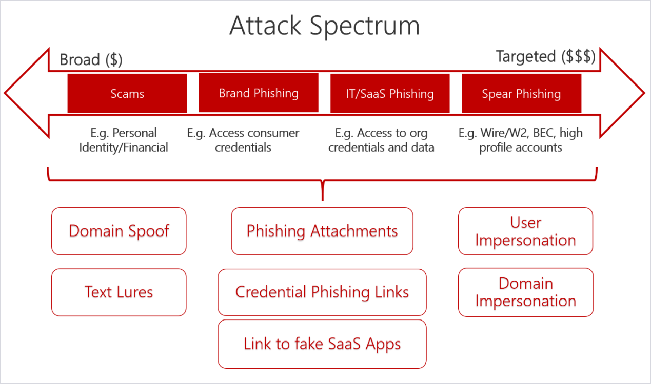 Infographic of the Attack Spectrum, from Broad to Targeted.