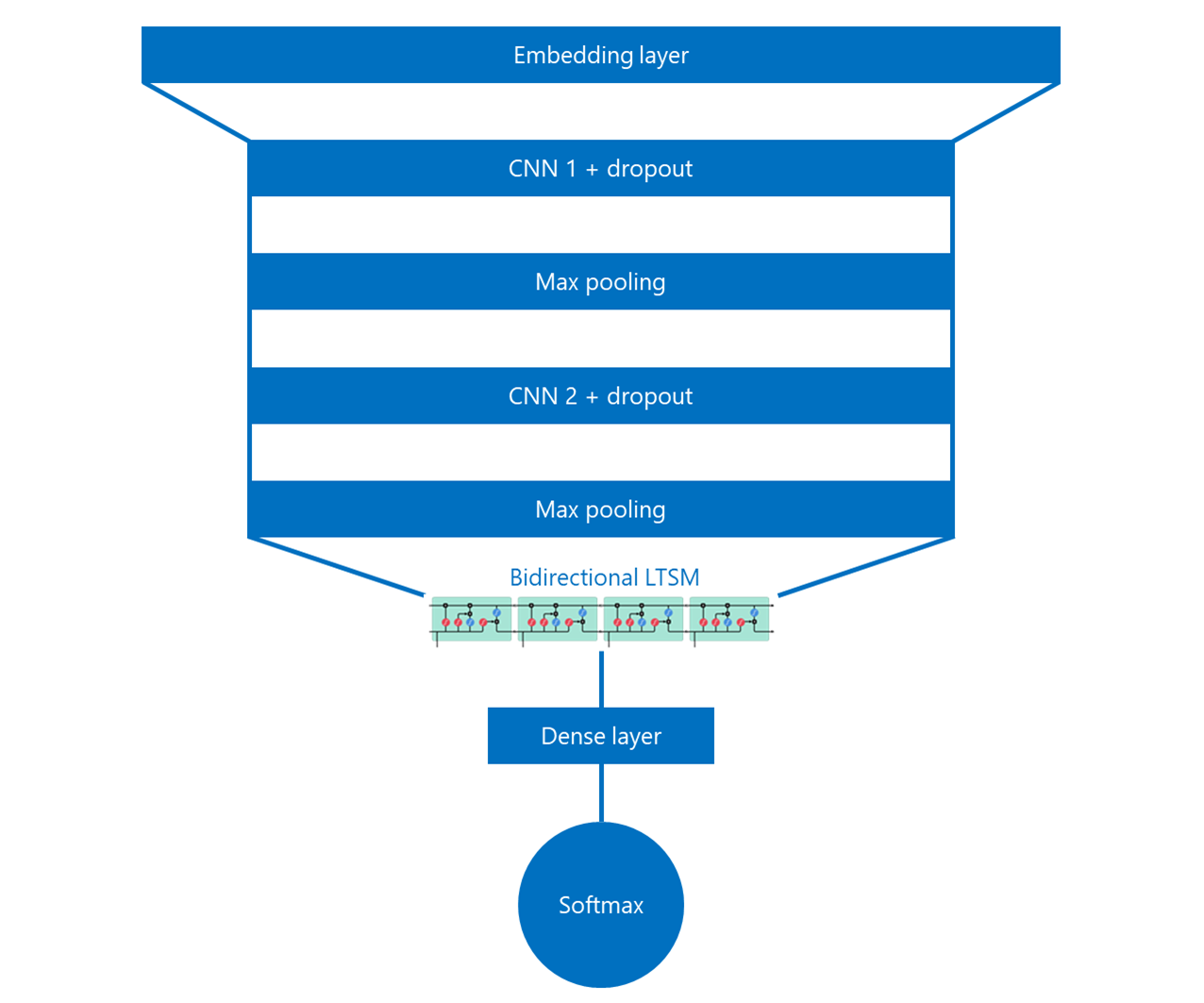 Diagram showing layers of the CNN BiLSTM model