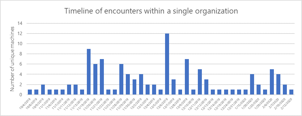 Column chart showing daily encounters of the Bondat malware in one organization