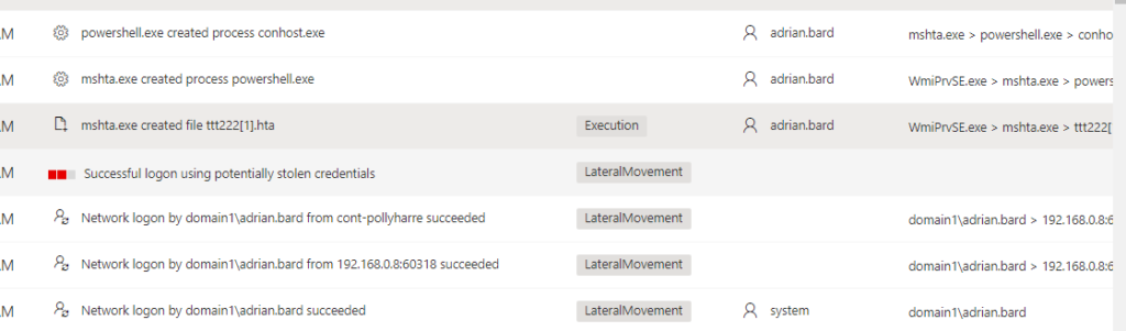 Screenshot of Microsoft security center showing correlation-driven alerts that determine that start of the attack