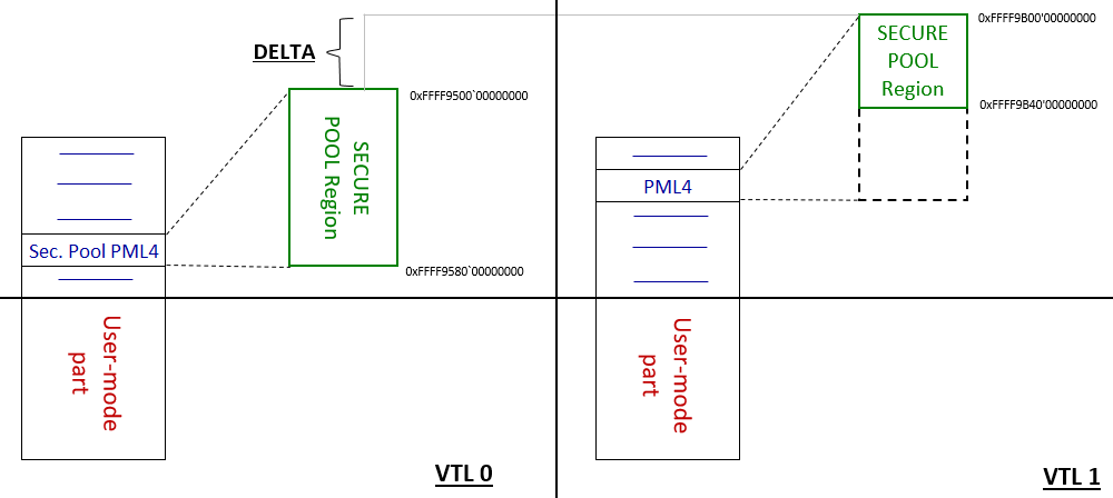 Diagram showing the secure pool from VTL1 to VT0 delta