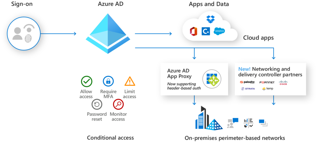 Deliver consistent single sign-on experiences to legacy apps.
