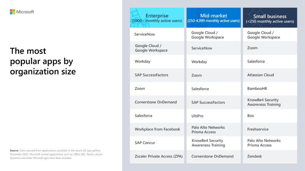 The top 10 most popular apps in the Azure AD app gallery based on organization size. Organization size based on enterprise (5000+ monthly active users), mid-market (250-4999 monthly active users) and small business (<250 monthly active users).
