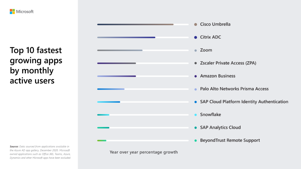 Bar chart showing the fastest growing apps by year-over-year percentage growth by monthly active users in the Azure AD app gallery in 2020.