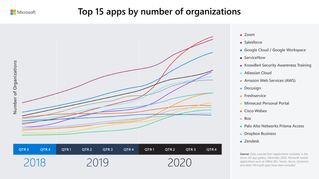 Line graph that shows number of organizations of the top 15 applications by number of organizations graphed from Q3 2018 to Q4 2020.
