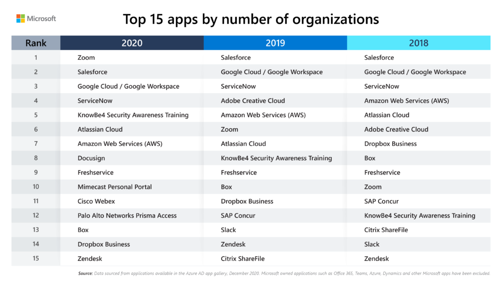 Table showing the top 15 applications in the Azure AD app gallery by number of organizations in 2020, 2019, 2018.