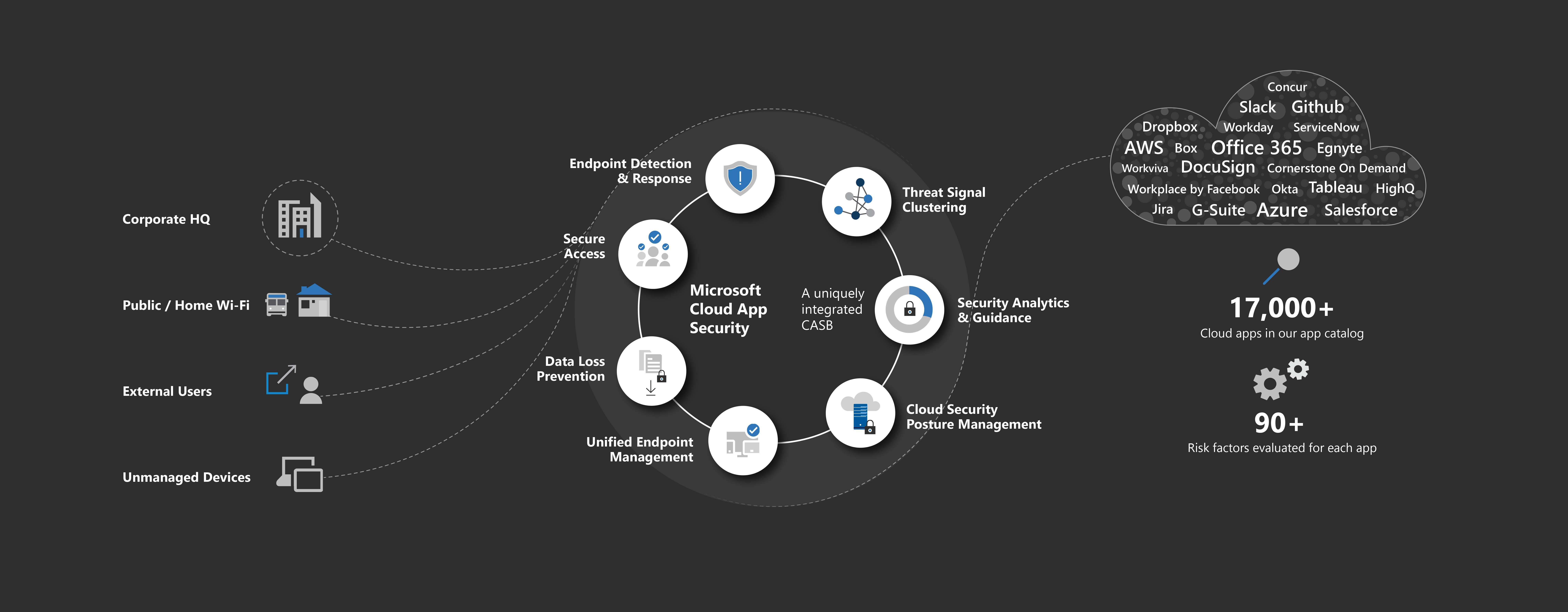 A diagram showing the Microsoft Cloud App Security and its integration with CSAB solutions