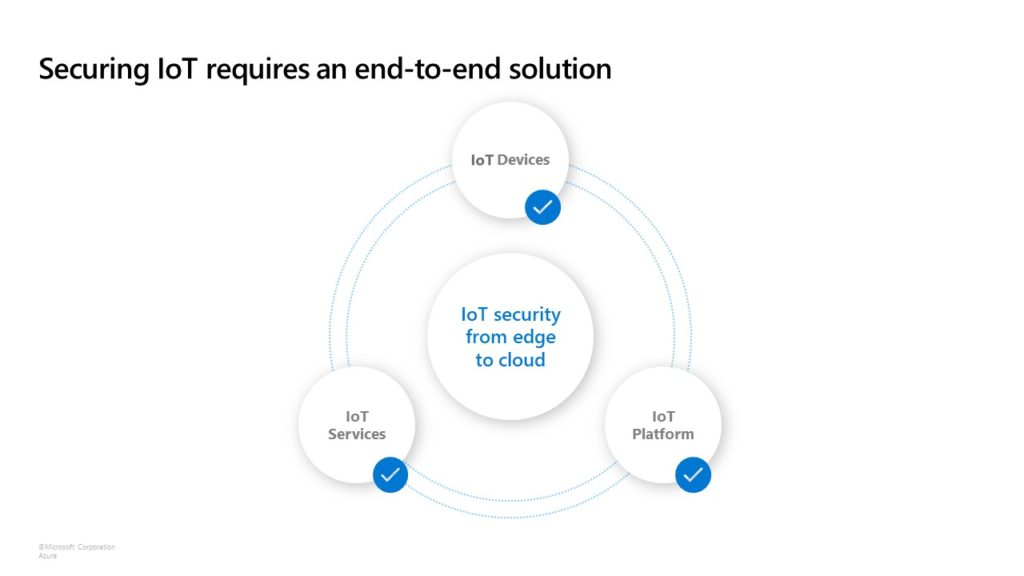 Edge secured-core brings security from the edge to the cloud by leveraging devices, platforms and services