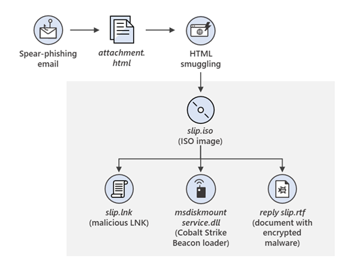Example Flow of HMTL/ISO infection chain.