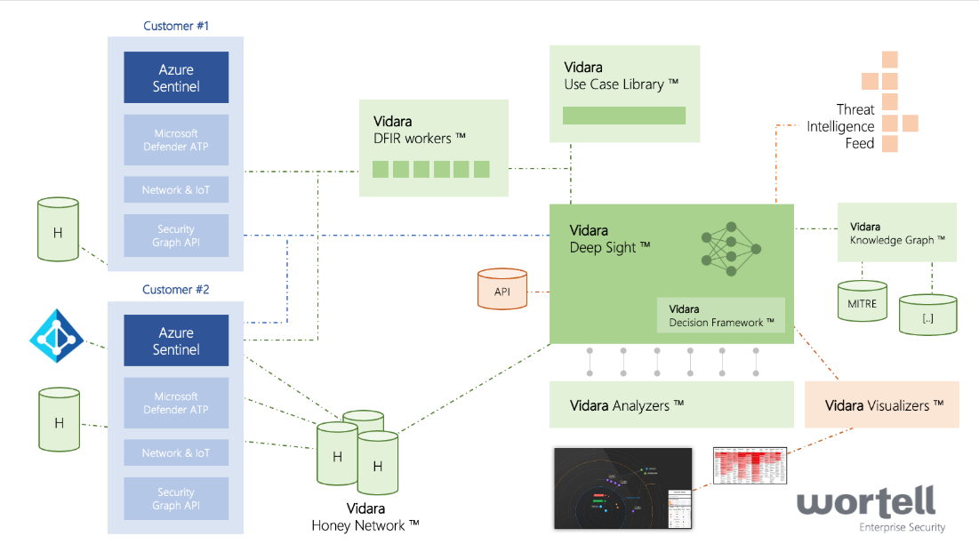 Architectural diagram of Wortell's Managed Detection and Response for two anonymous customers.