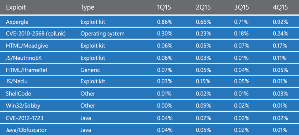 Most frequently encountered exploits noted in our latest Security Intelligence Report
