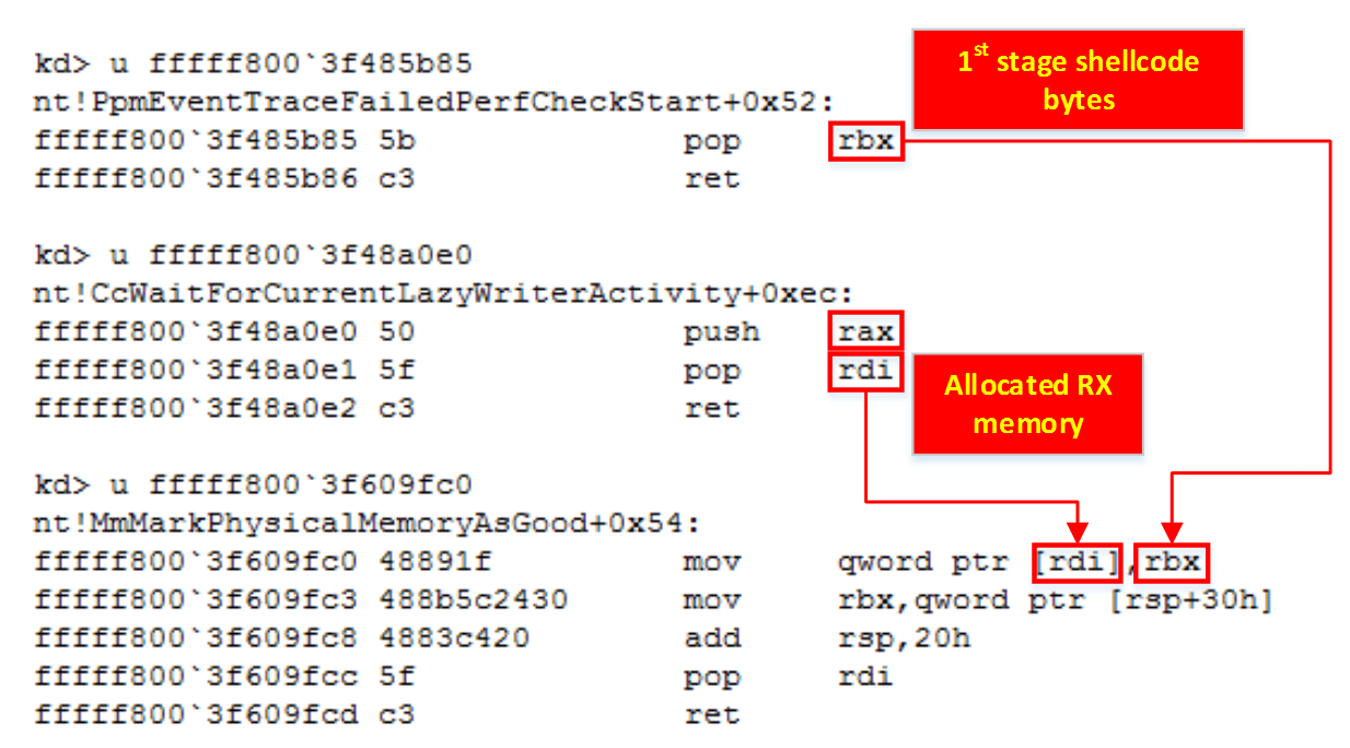Copying the stage 1 shellcode