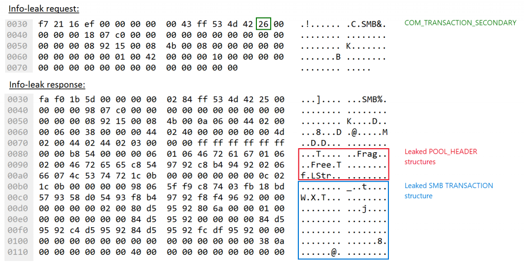 Network packet containing leaked pool memory