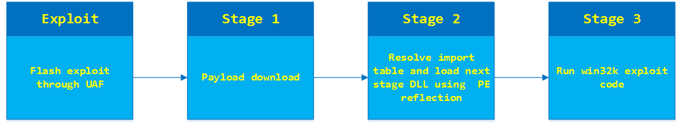 Exploit and shellcode phases of this attack