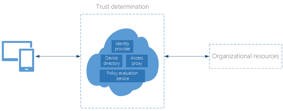 Basic components of a general Zero Trust network model