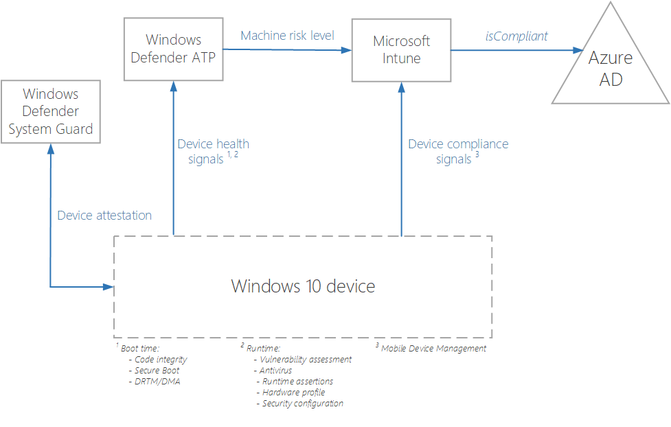 Microsoft's high-level approach to realizing Zero Trust networks using conditional access.