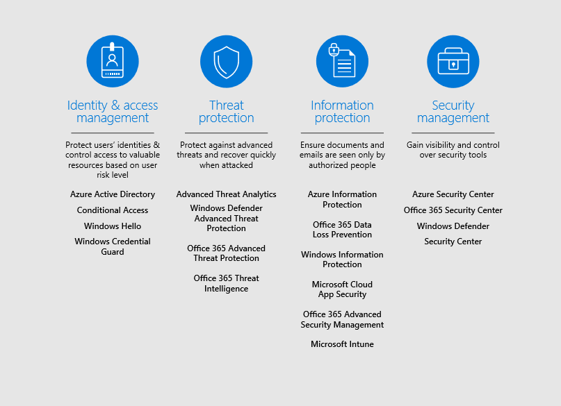 The Microsoft 365 security solutions.