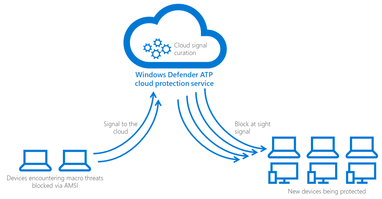 Diagram showing a cloud receiving signals from computers with a macro threat and sending signals to other devices