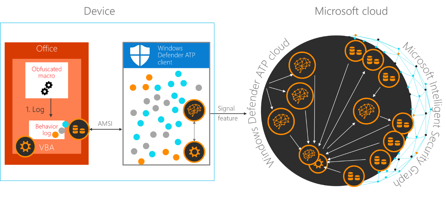 Diagram showing integration of Office and AMSI with the M365 ecosystem