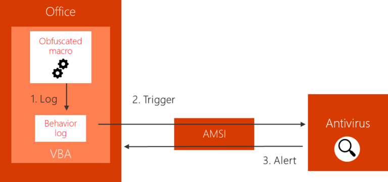 Runtime scanning diagram with AMSI