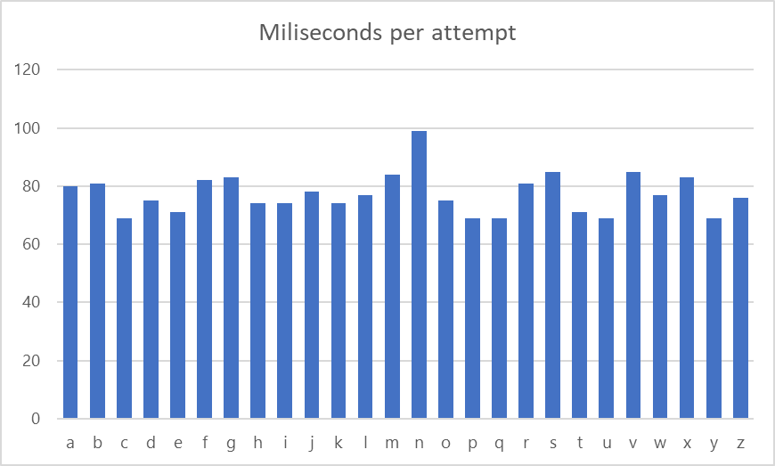 Column graph showing time of reply per character attempt