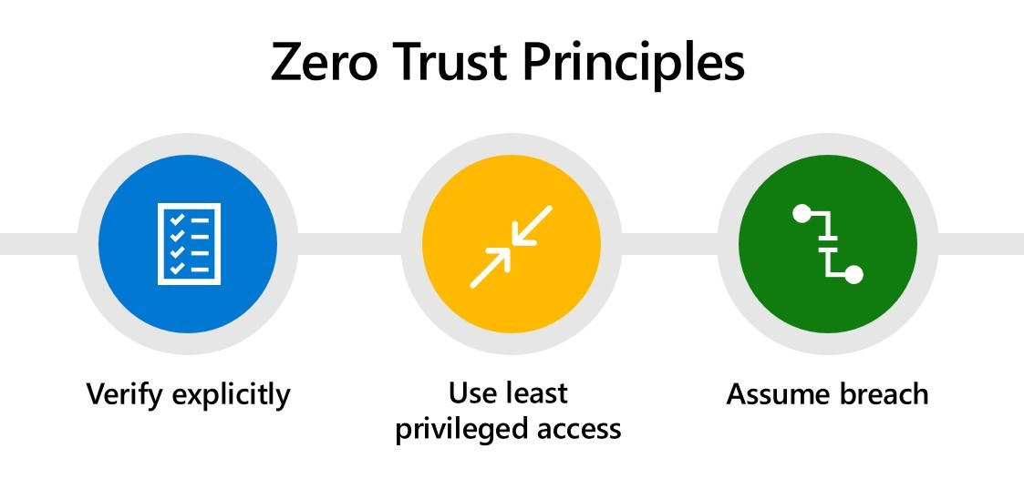 Microsoft Security's three Zero Trust principles: verify explicitly, use least privileged access, and assume breach.