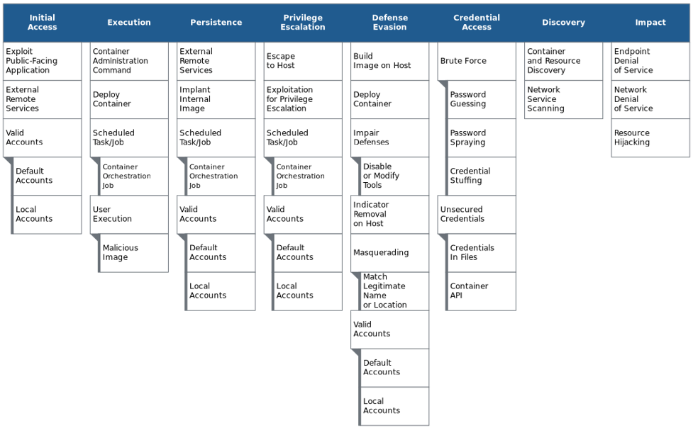 A matrix of attack techniques related to containerization technologies, organized by stages of an attack.
