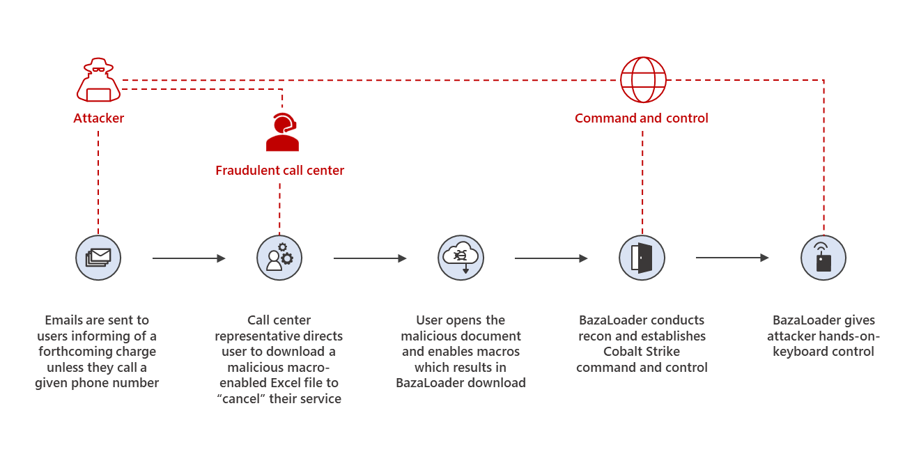 BazaCall: Phony call centers lead to exfiltration and ransomware